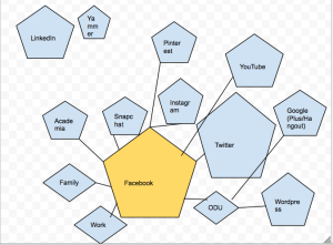 This is my map of my social networks, such as it is. Rather disorganized and true to life.