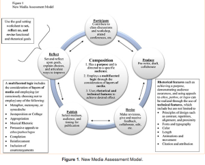 Crystal Van Kooten's model of New Media assessment of multi-modal compositions.