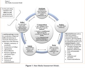 Crystal Van Kooten's model of New Media assessment of multi-modal compositions.