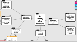 Theories of Networks MindMap Redux