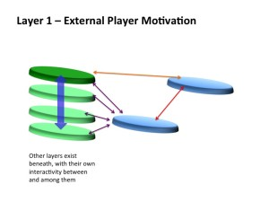 This graphic attempts to demonstrate a single layer, with the other layers beneath it, as one gets deeper into the world of the character's fictional reality and mindset. Again, information and meaning may move between and among any layer of any node, and within the layers of a single node, which represent levels of consciousness and the movement between in-game and out-of-game.