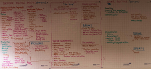 Larp Wall Charts Brainstorm three phases