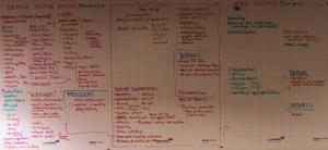 Larp Wall Charts Brainstorm three phases