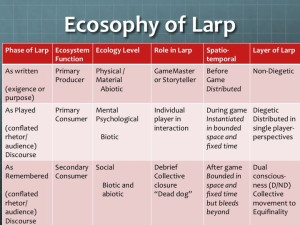 This chart attempts to map the three phases of game play, to roles in an ecosystem, Guattari's Three Ecologies, and roles and levels in a Larp.